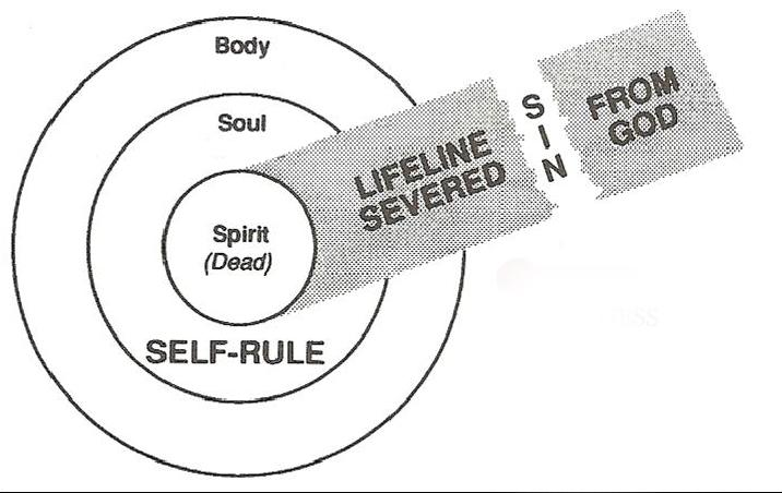 "Images of Body Soul And Spirit Scripture Says ""god is Spirit"